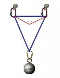 Ángulo real formado por el triángulo americano
