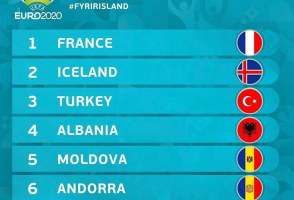 Iceland To Beat World Champs France On Path To Inevitable Euro 2020 Triumph