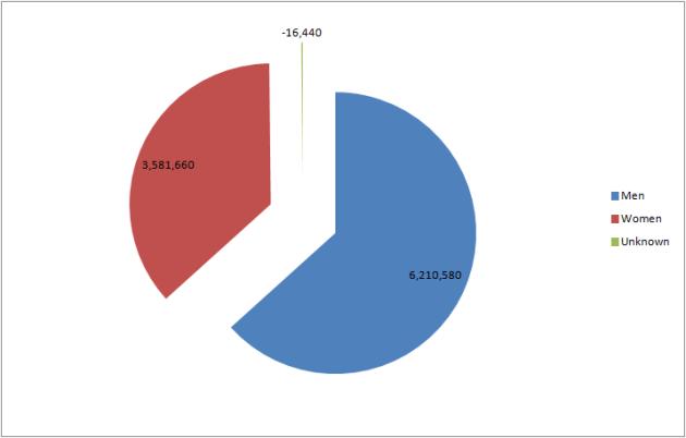 batman gender pie chart