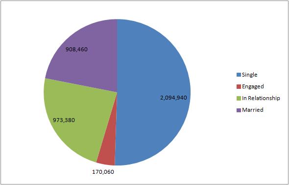relationship pie chart