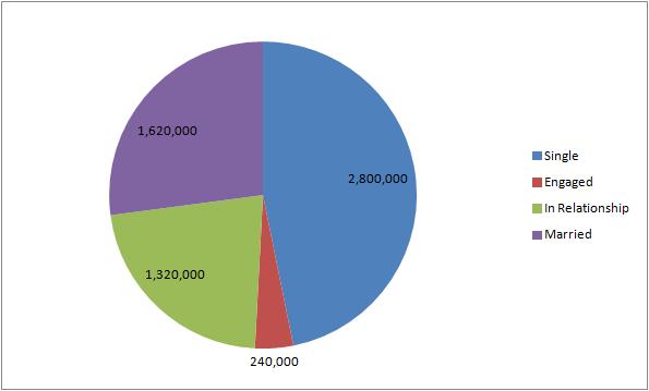 wolverine and xmen relationship status pie chart 7.22.13