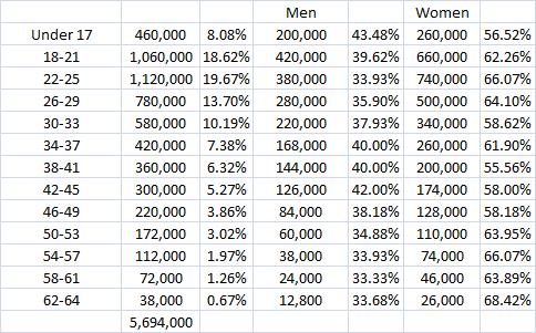 female facebook age gender raw 9.2.13