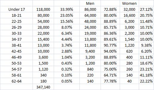 global gender age raw 10.14.13