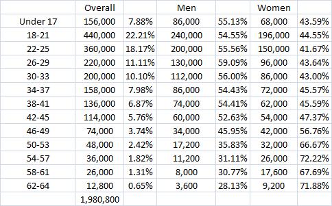 inde gans gender age raw 11.18.13