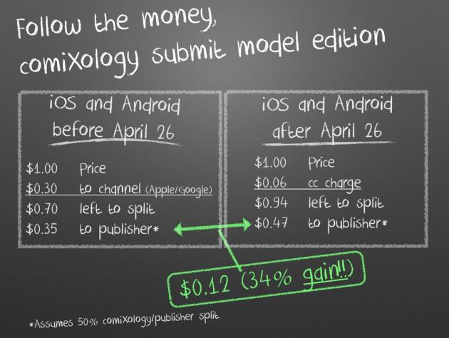 comixology apple submit math