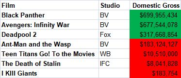 Comic Films Domestic Gross