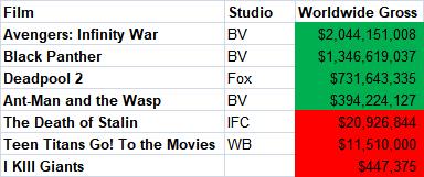 Comic Films Worldwide Gross