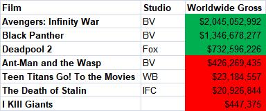 comic book films worldwide gross