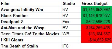 comic book films gross to budget