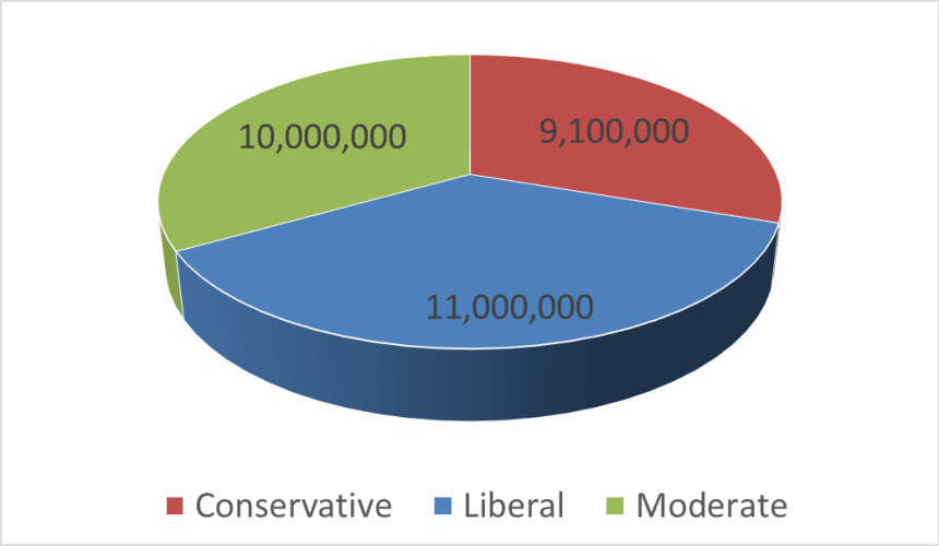 Comic book demographics political leanings February 1, 2021.