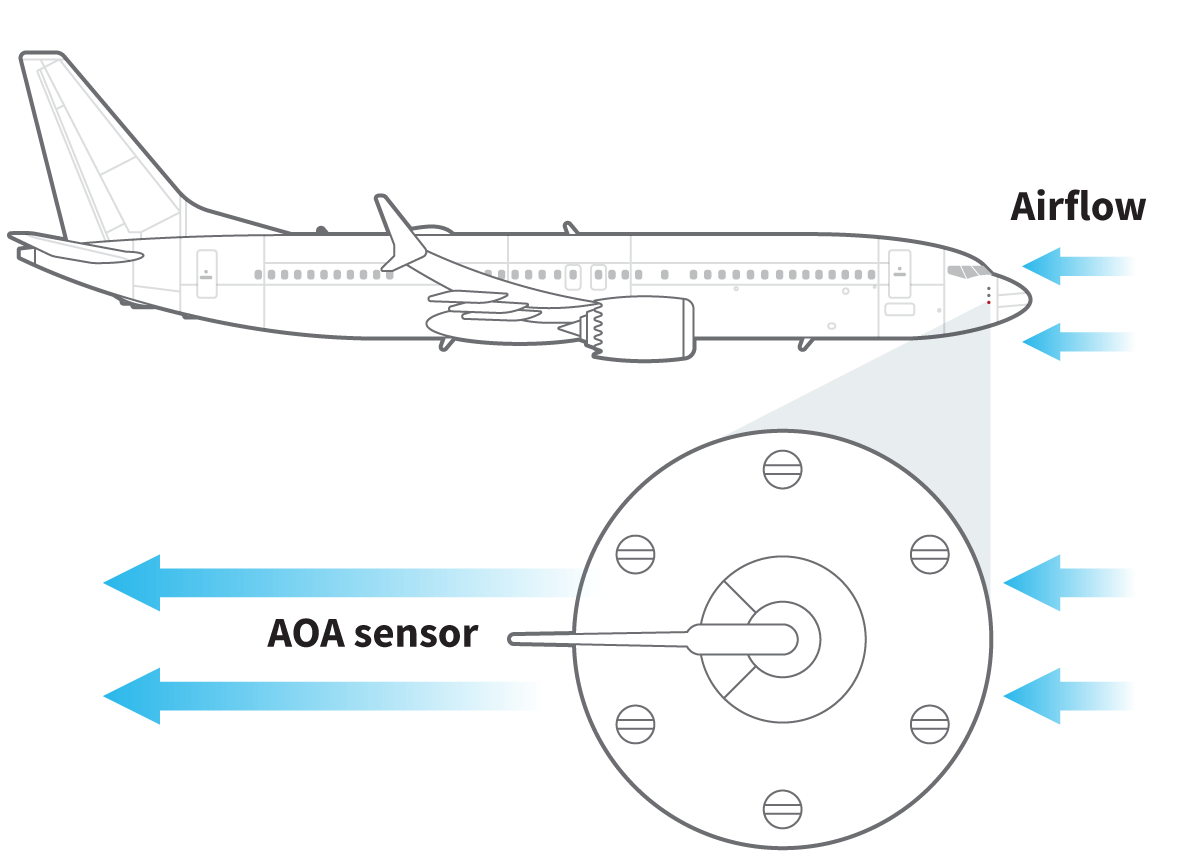 Ccb Boeing 737 Max Secretively Shut Off Mcas Fault Warning