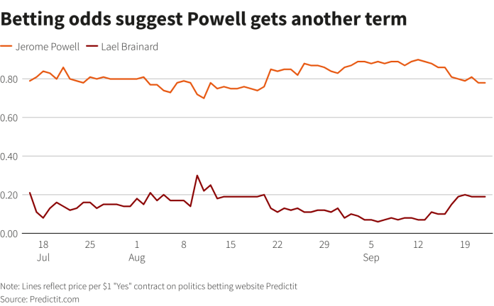 Four More Years for Powell on Wall Street Eyes Fed
