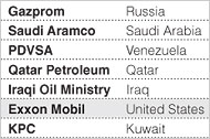 The Largest Oil Reserves