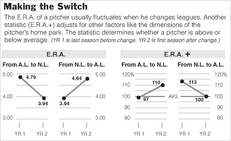 A nice graphic from NY Times depicting a pitcher's ERA+ when switching leagues.