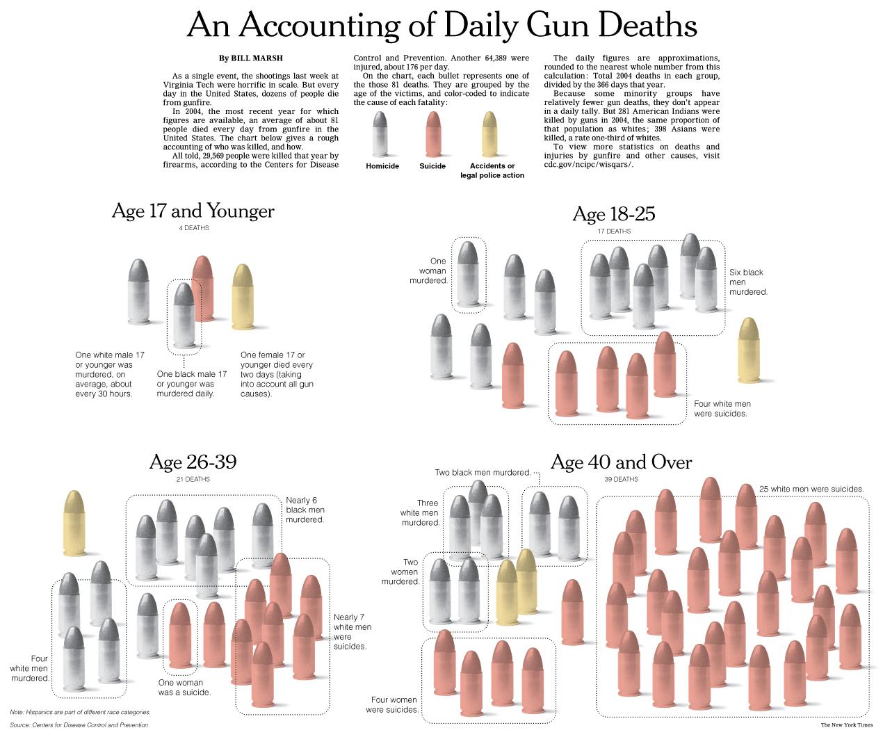 NY Times gun deaths