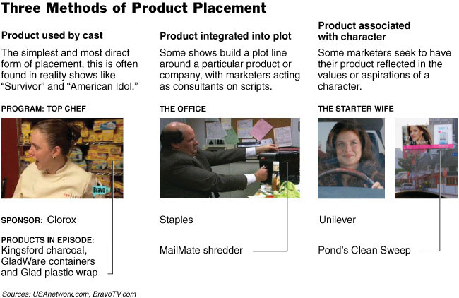 Product placement in movies research paper