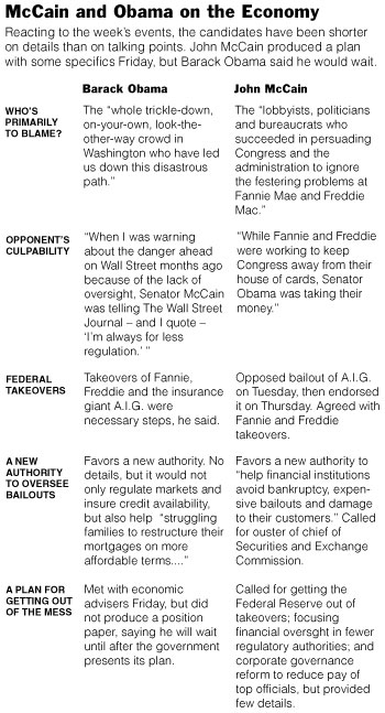 McCain and Obama on the Economy