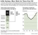 Little Savings, More Work for Those Over 55