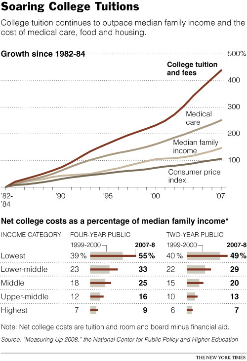 Soaring College Tuitions
