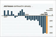 Job Losses in January
