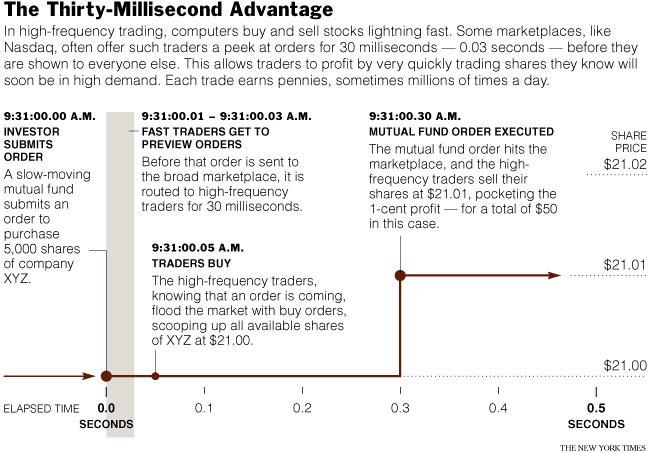 The Thirty-Millisecond Advantage