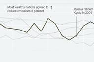 Copenhagen: Emissions, Treaties and Impacts