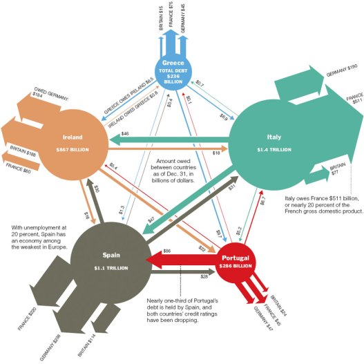 Europe's Web of Debt