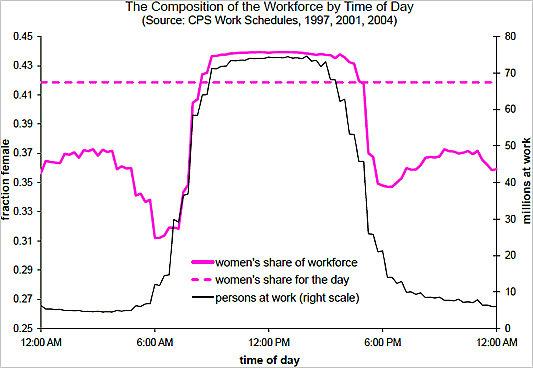 Casey Mulligan gender work chart