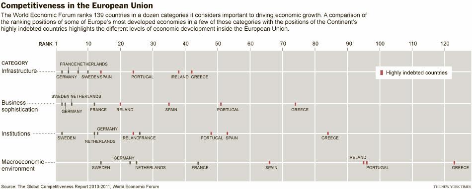 Competitividad en la Unión Europea (Fuente: https://i2.wp.com/graphics8.nytimes.com/images/2010/12/03/world/europe/03divide_graphic/03divide_graphic-popup.jpg)