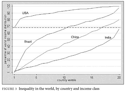 Inequality in the world, by country and income class