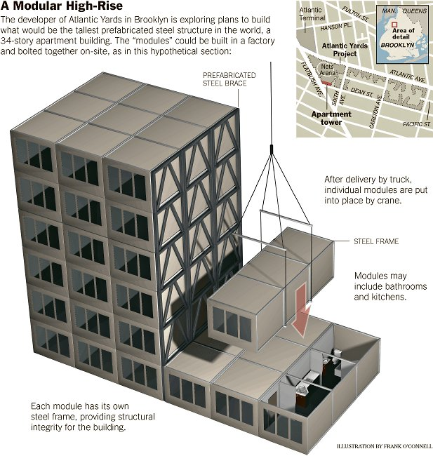 Modular Construction: The future of High-rise building? And what about the jobs?