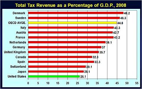 Ingresos impositivos sobre el PIB (Fuente: www.nytimes.com)
