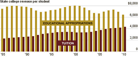 Figures are per full-time equivalent students, in constant 2010 dollars adjusted by SHEEO Higher Education Cost Adjustment (HECA).