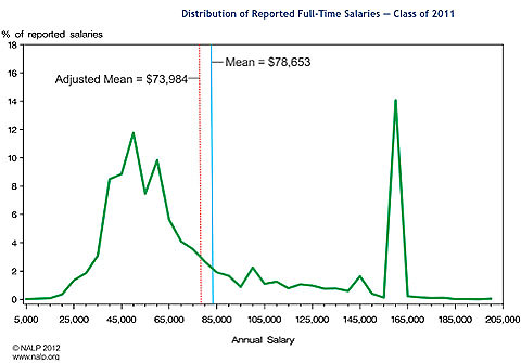 Based on 18,630 salaries reported for full-time jobs lasting a year or more. A few salaries above $200,000 are excluded from the graph for clarity, but not from the percentage calculations. More complete salary coverage for jobs at large law firms heightens the right-hand peak and diminishes the left-hand peaks — and shows that the unadjusted mean overstates the average starting salary by just over 6 percent. For purposes of this graph, all reported salaries were rounded to the nearest $5,000.