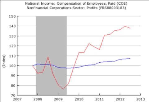 Profits vs. Wages