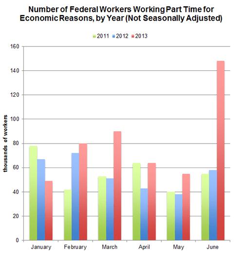 Source: Bureau of Labor Statistics, Current Population Survey