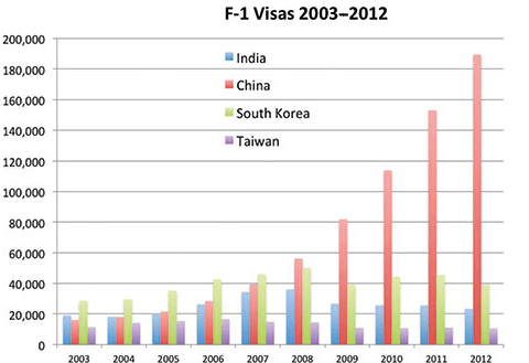 State Department statistics on F-1 student visas issued to applicants from four selected nations.