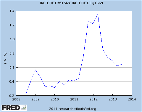 French-German yield differential
