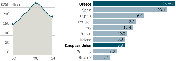https://i2.wp.com/graphics8.nytimes.com/images/2015/06/29/business/international/greece-explainer-graphics/greece-explainer-graphics-custom2.png