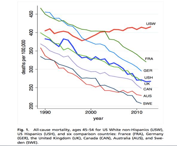 Increasing death rate
