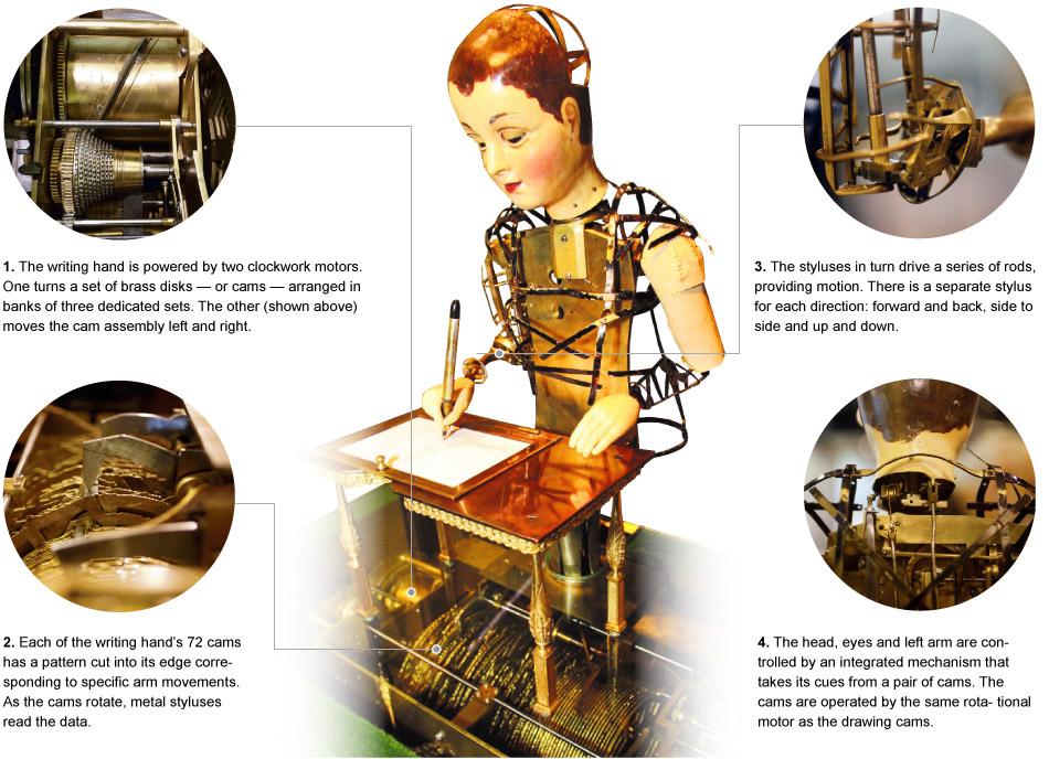 Les mécanismes complexes animant cet automate.