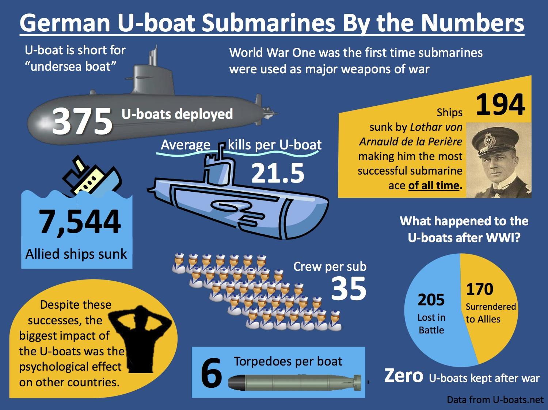 U Wanna Know About A U Boat Graphics By Gavin