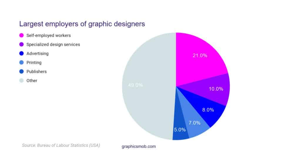Pie chart showing largest employers of graphic designers: Is Graphic Design a Dying Career?