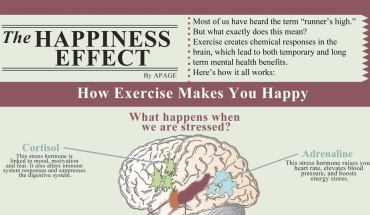 Why Exercising Is The Key To Your Happiness - Infographic