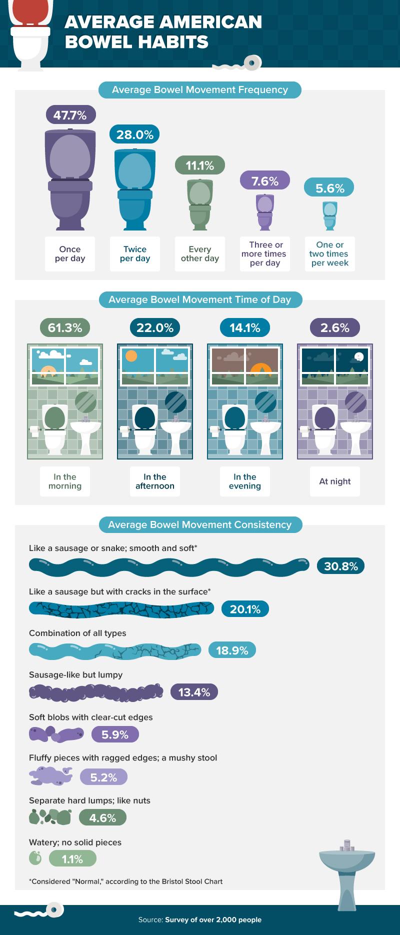 America's Bowel Movement Patterns - Infographic