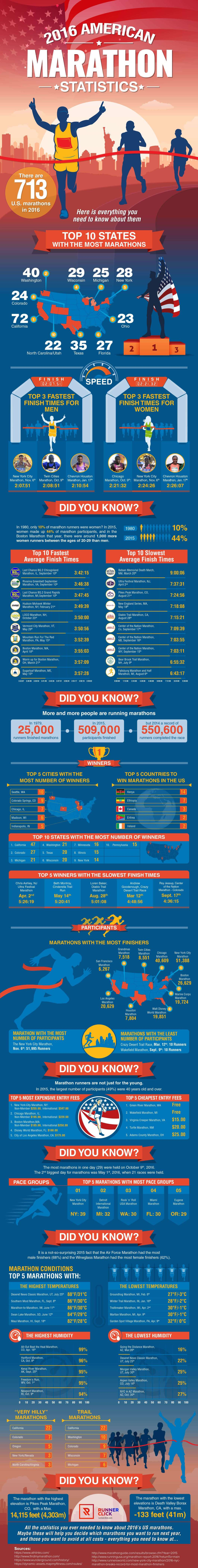 Everything You Need About The 2016 Marathon - Infographic
