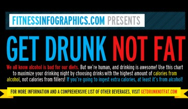 How To Drink and Stay Fit - Infographic