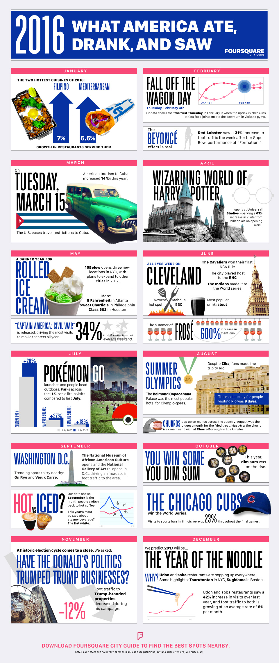 Food And Entertainment Trends Of America in 2016 - Infographic