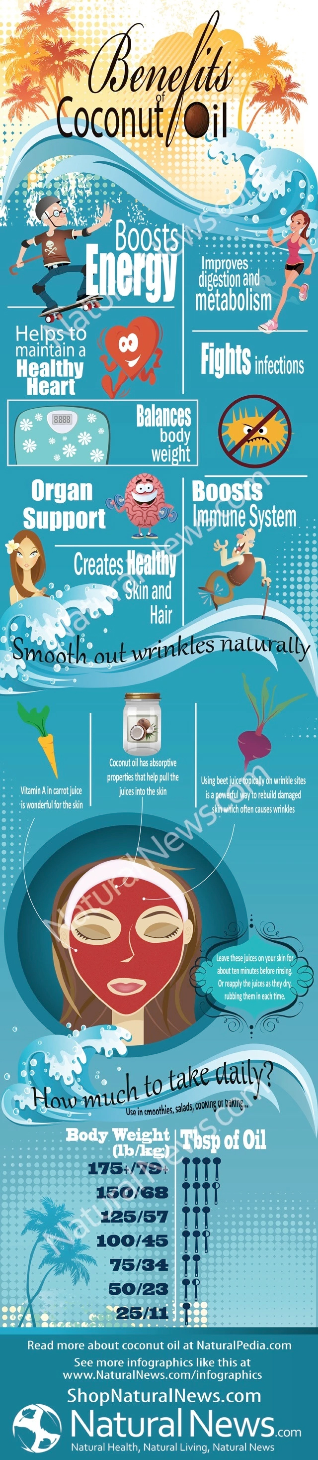 Uses and Benefits Of Coconut Oil - Infographic