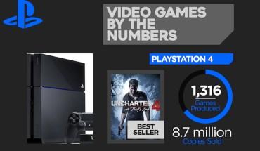 Greatest Milestones Of Video Games - Infographic